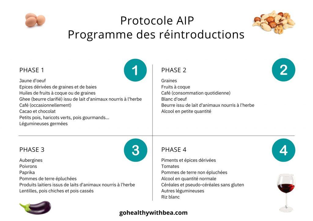 graphisme avec le programme des réintroductions du protocole AIP